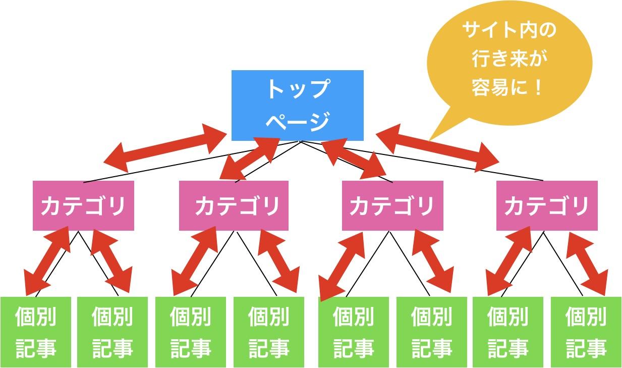 サイト内の行き来が簡単になる構造