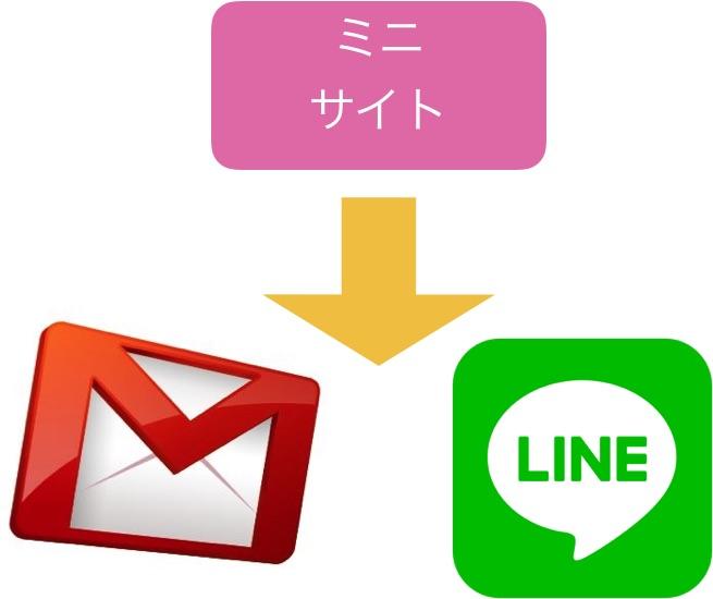 ミニサイトからメルマガやLINE@に登録を促す