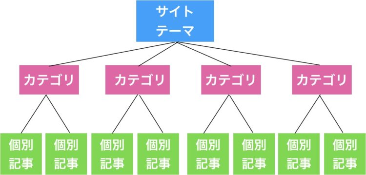 情報型のサイト設計構造