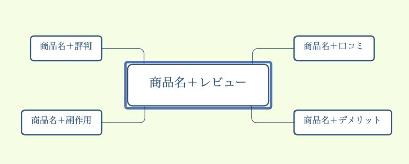 商標ミニサイトのサイト設計