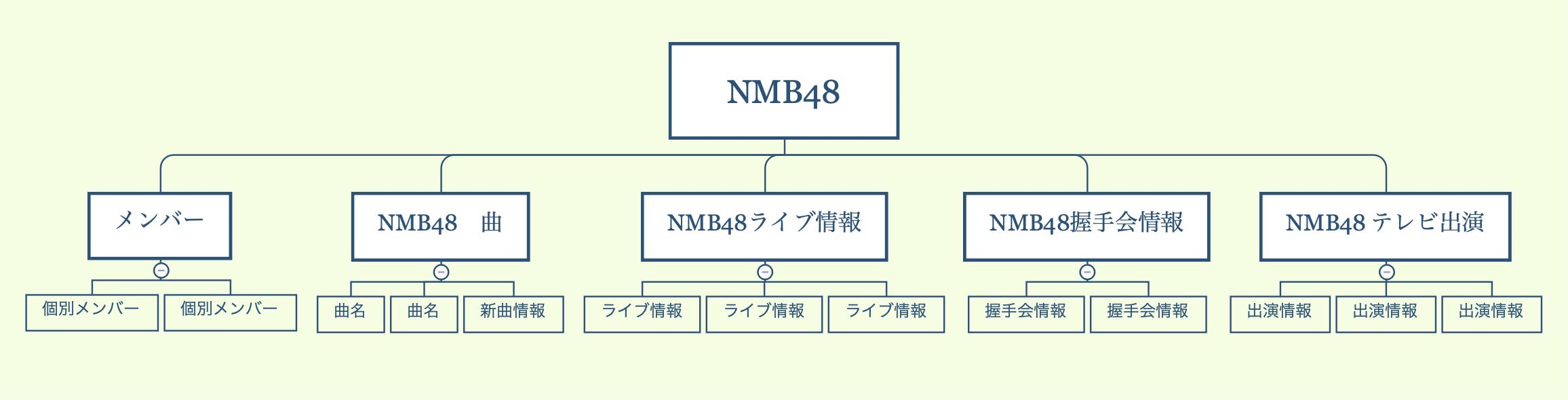 NMB48サイト設計