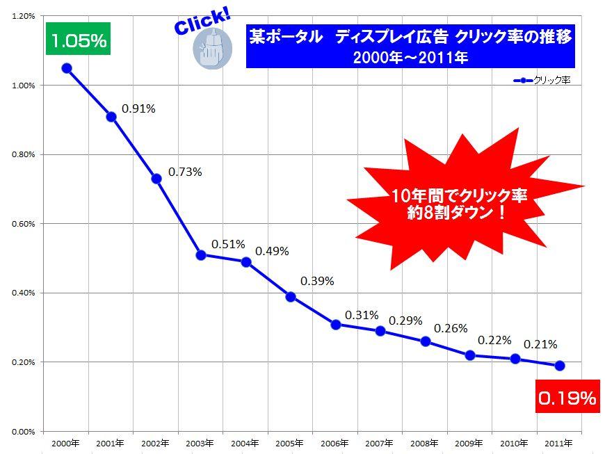 ディスプレイ広告のクリック率の低下