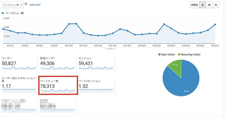 ミニトレンド特化ブログのデータ