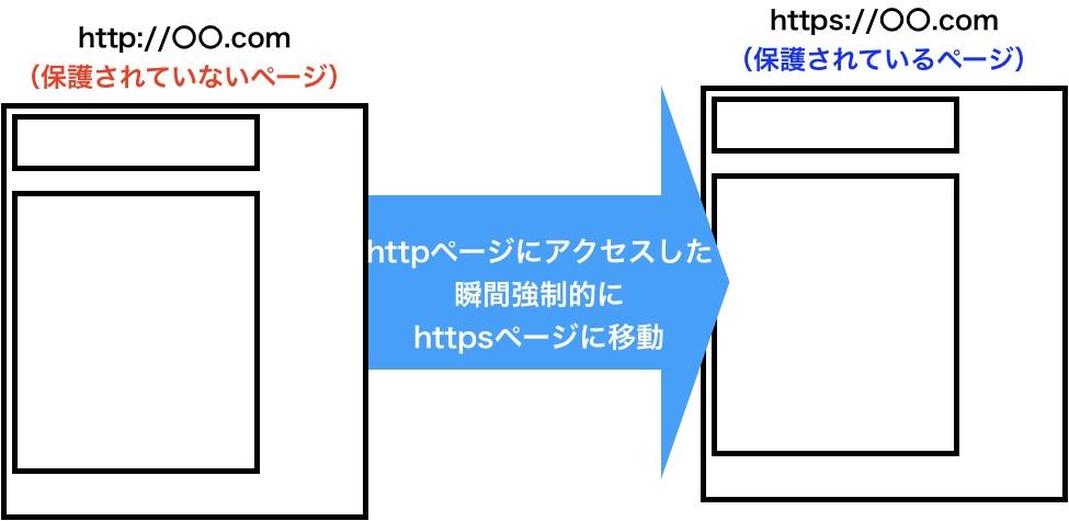 独自SSL強制的リダイレクト