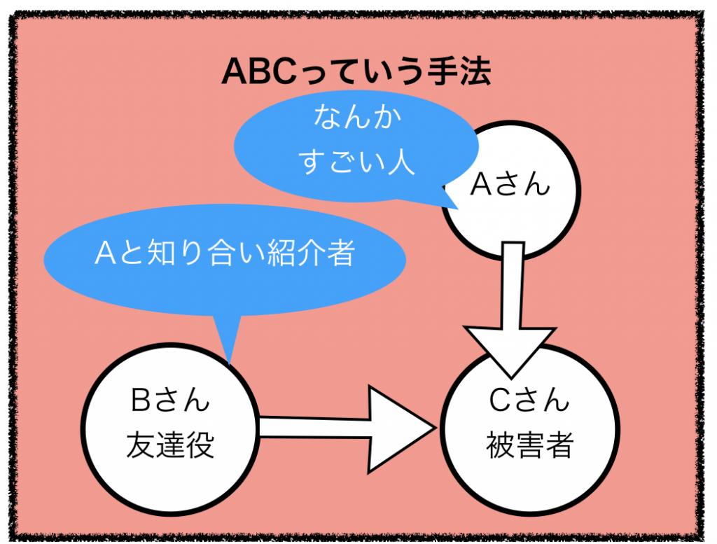 ネットワークビジネスのABC