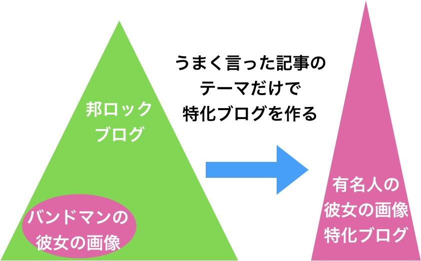 雑多ブログ→特化ブログ