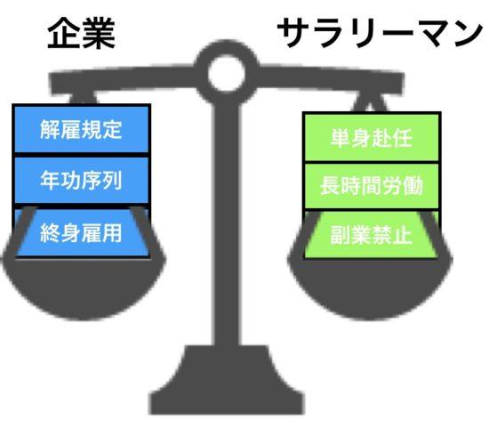 終身雇用、年金、雇用規定=長時間労働、単身赴任、副業