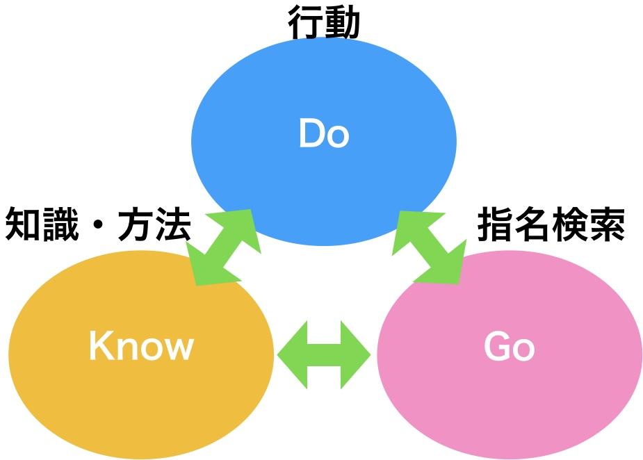 Do-Know-Goワード