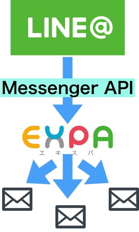 LINE@のステップメールを配信する機能エキスパ