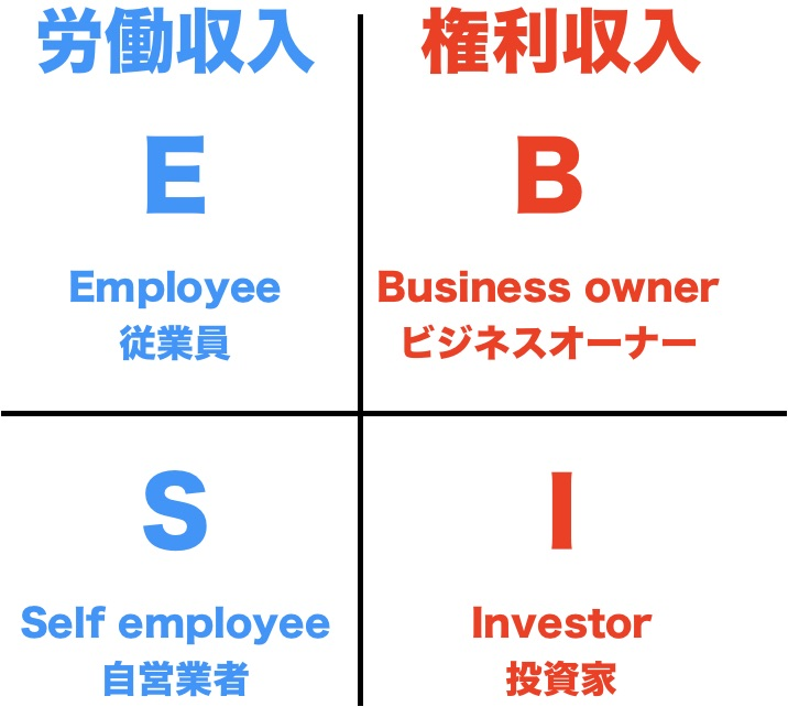労働収入と権利収入