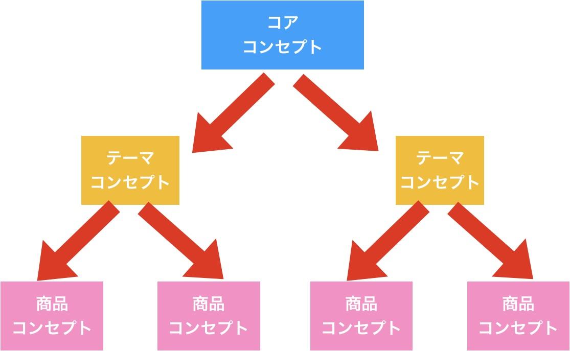 コンセプトの構造