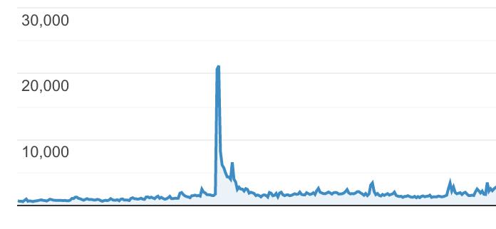 Googleアナリティクストレンド爆発
