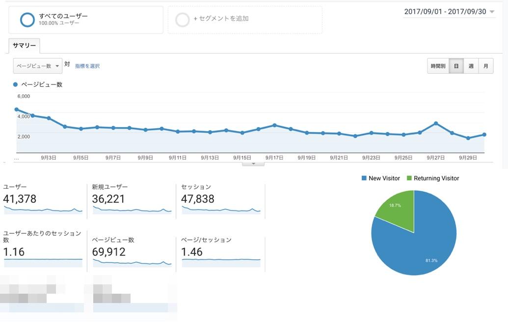 趣味ブログの100記事到達時点データ