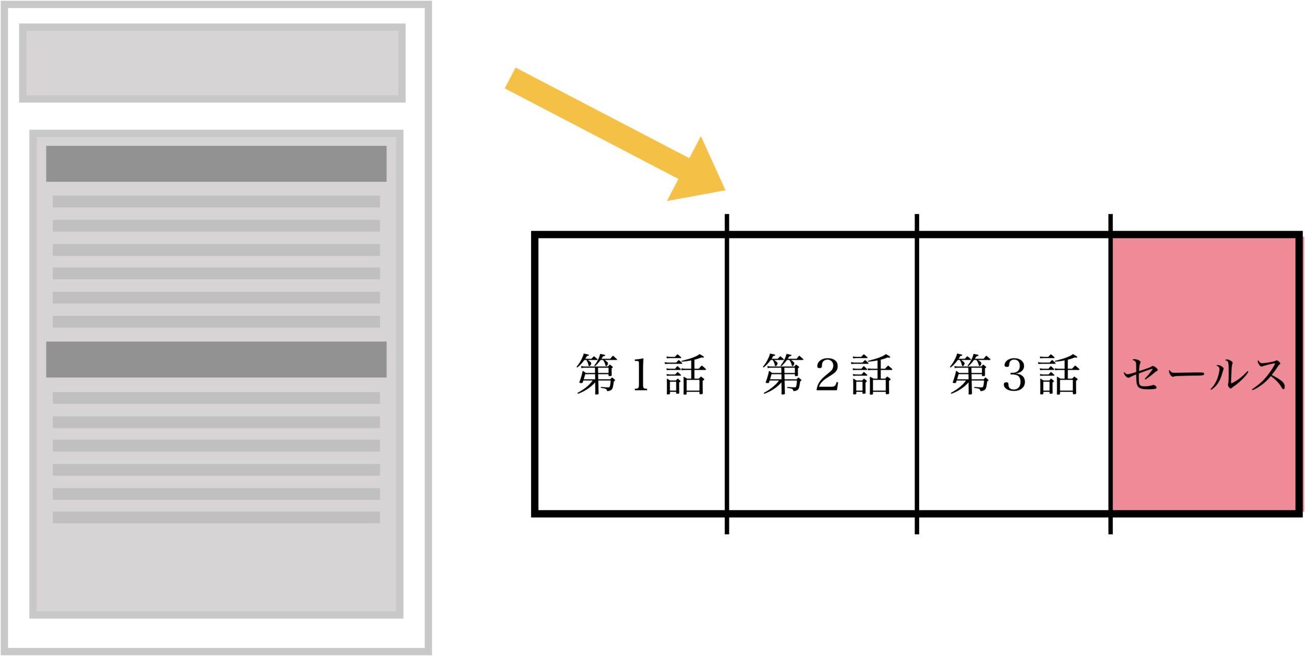 プロダクトローンチのセールスレター横に倒したバージョンの図