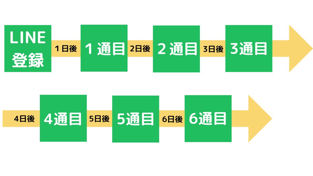 LINEのステップ配信ツール